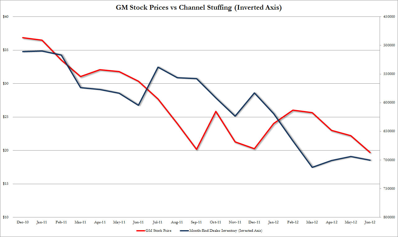 Chart Of The Day Channel Stuffing Bonanza on Kia Motors