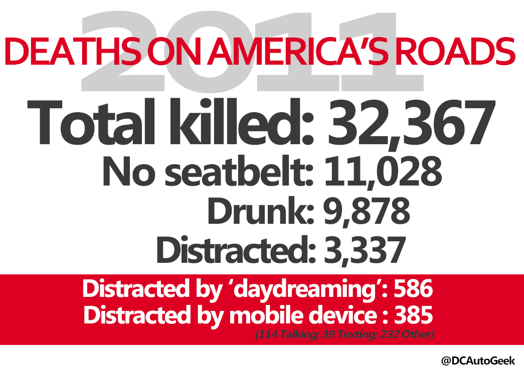distracted drivers Distracted driving is not a new concept for drivers, but it remains a concern according to the national highway transportation safety administration (nhtsa), 391,000 people were injured in motor vehicle crashes involving distracted drivers in 2015, which accounted for 16 percent of all people.