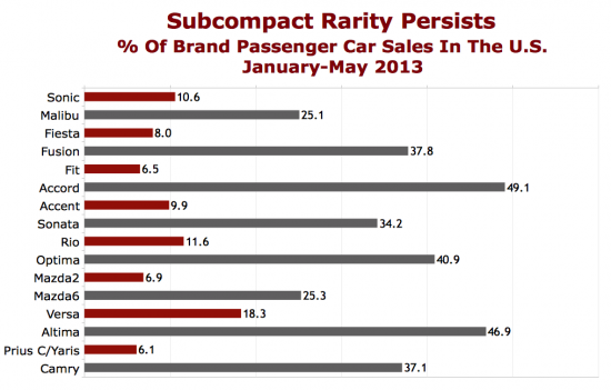 TTAC_subcompacts-percentage-of-brand-sales-2013